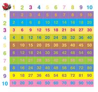 Einmaleins üben Arbeitsblätter 1x1 Ausdrucken Bei Mathefritz