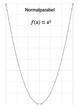 Parabel Schablone PDF   Parabelschablone zum selber machen