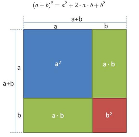 Binomische Formeln Herleitung - geometrische Herleitung Binomische ...