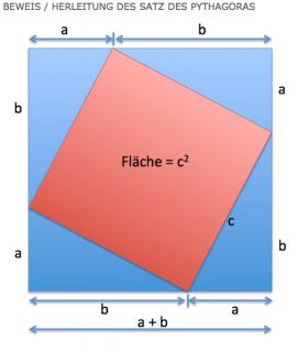 herleitung-satz-das-pythagoras