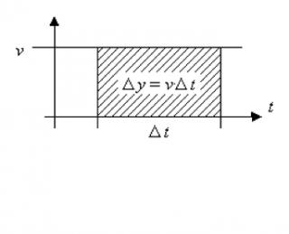 Anwendungen der Integralrechnung in der Physik