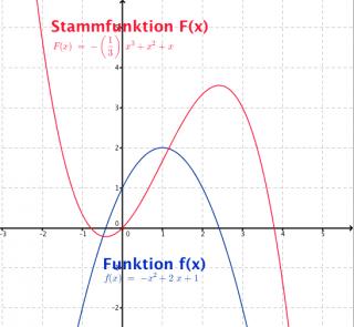 stammfunktion-unbestimmtes-integral