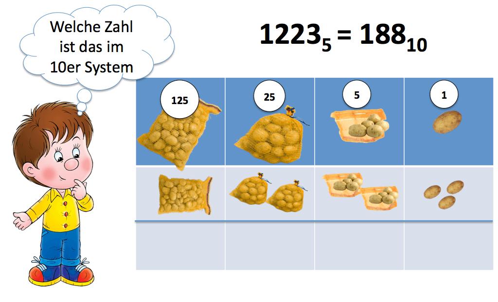 Fünfersystem Klasse 5 - Erklärung das Fünfersystem