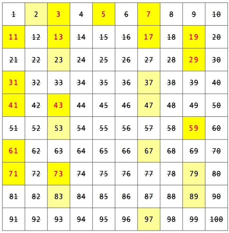 Primzahl - Definition, Liste aller Primzahlen bis 100000