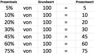 prozentrechnung-grundwert-prozentwert-prozentsatz