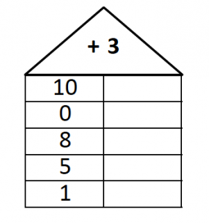 Rechenturm 1. Klasse - 6 Stück je Blatt